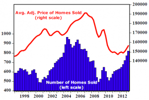 Q2_2013_Guilford_County_Housing_Report_graph